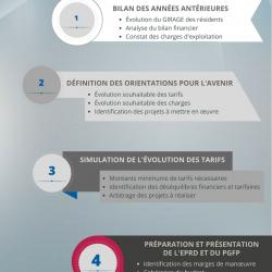 Construire son EPRD en 4 étapes clés